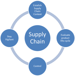 supply chain management software free download