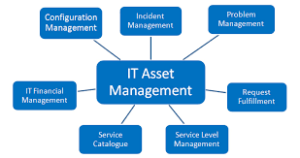 asset management software - it asset